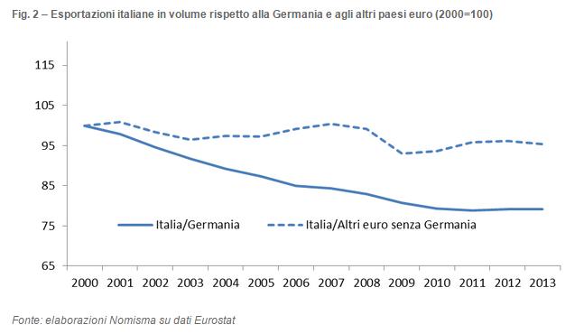 esportazioni italia Germania