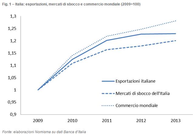 esportazioni italia commercio estero