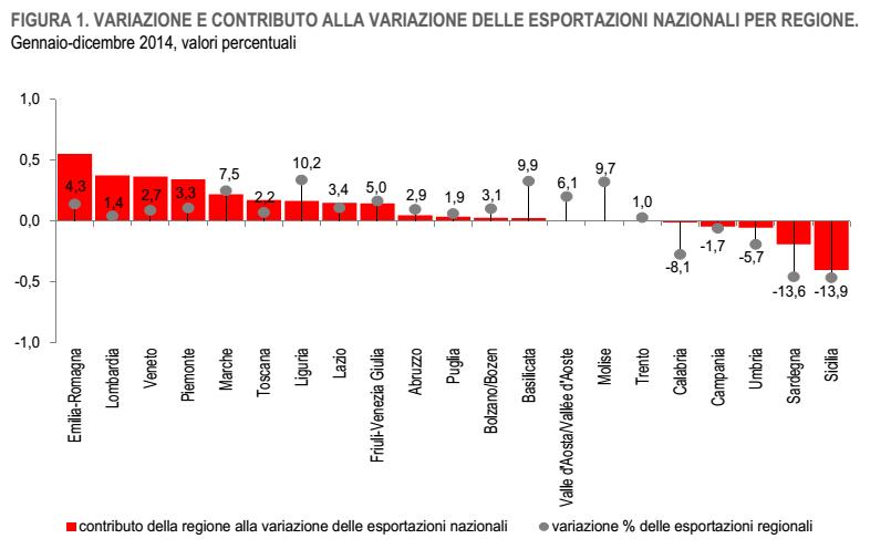 esportazioni italia variazioni regioni