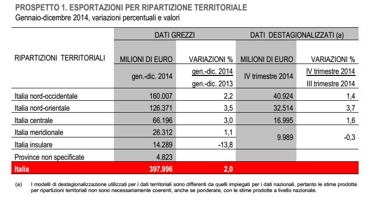 esportazioni italia variazioni