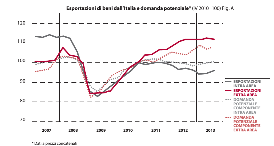 export durante la crisi