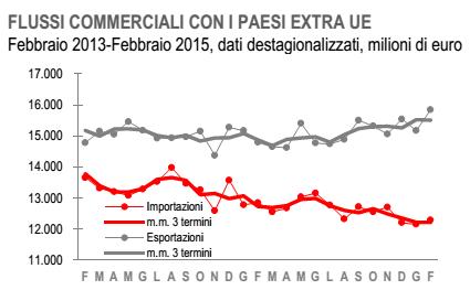Export traino per l 39 italia previsioni di ulteriore aumento for Prestazioni di servizi extra ue