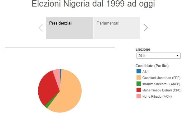 infografiche elezioni nigeria 2015