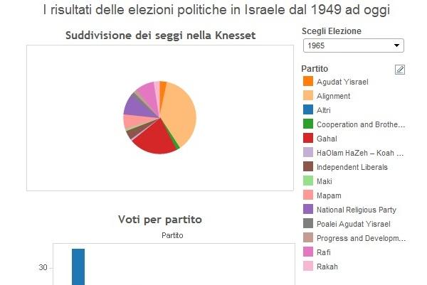 infografiche israele elezioni 2015