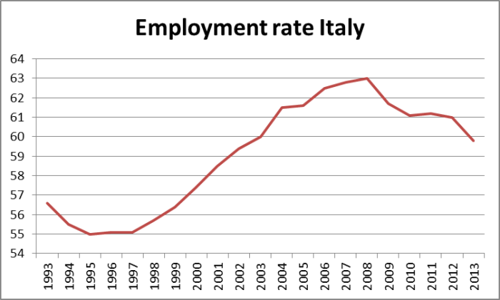 lavoro crisi italia