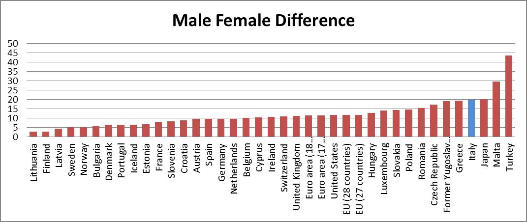 occupazione femminile, istogrammi con la differenza tra occupazione maschile e femminile