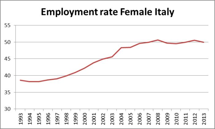 lavoro donne italia crisi
