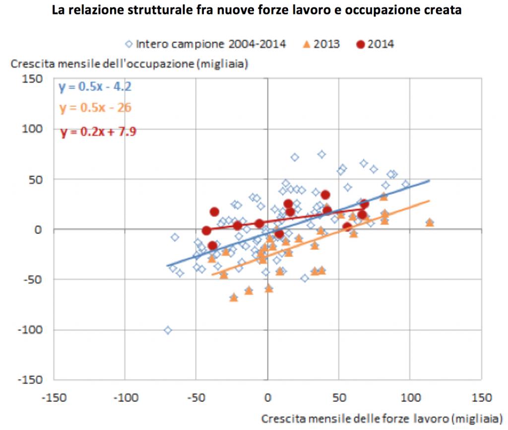 nuova-forza-lavoro-relazione-strutturata