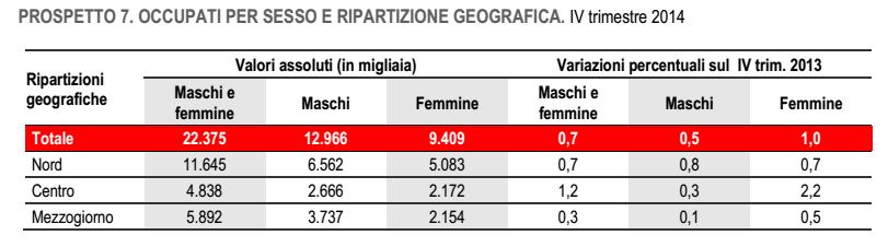 occupazione sesso geografia