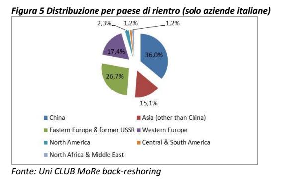Imprese che ritornano a produrre in Italia, quali e perchè?