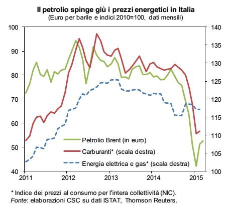ripresa, calo prezzo energia