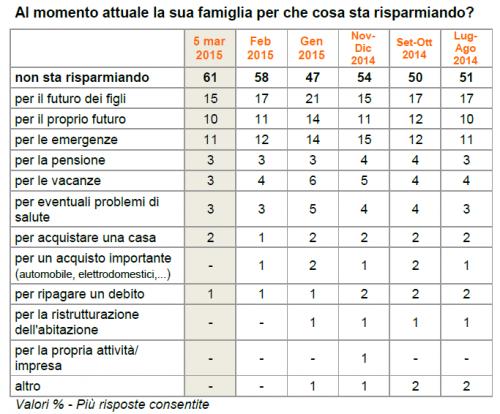 sondaggio politico ixe