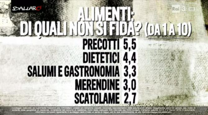 sondaggi elettorali Euromedia cibi fiducia