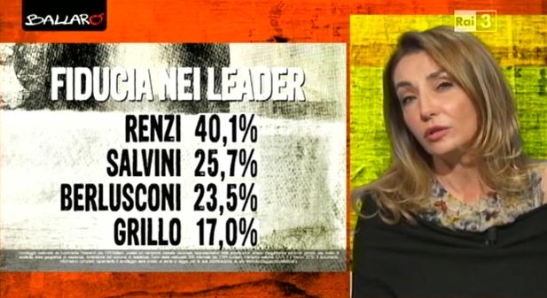 sondaggi elettorali Euromedia fiducia