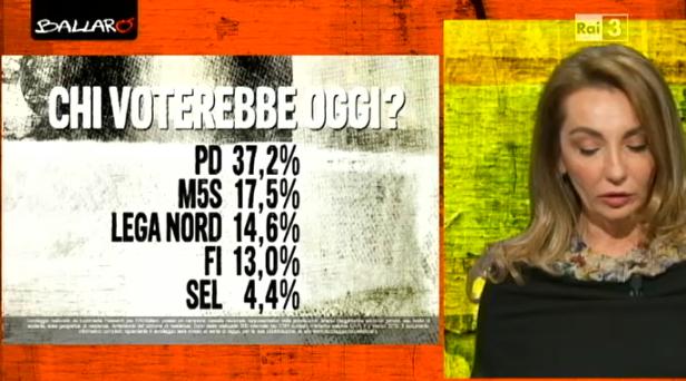 sondaggi elettorali Euromedia voto