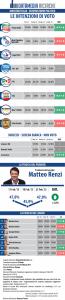Sondaggi elettorali Datamedia: sale il M5S, in frenata la Lega Nord