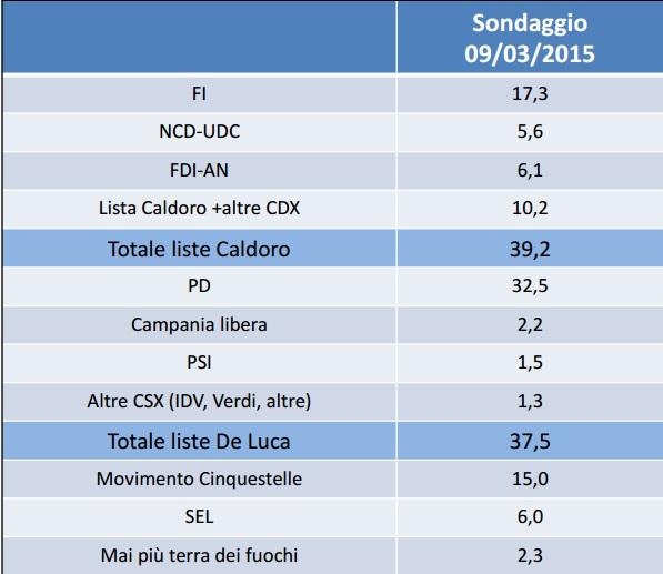 sondaggi elettorali datamedia campania liste