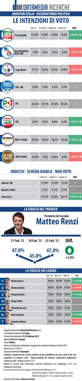 sondaggi elettorali datamedia