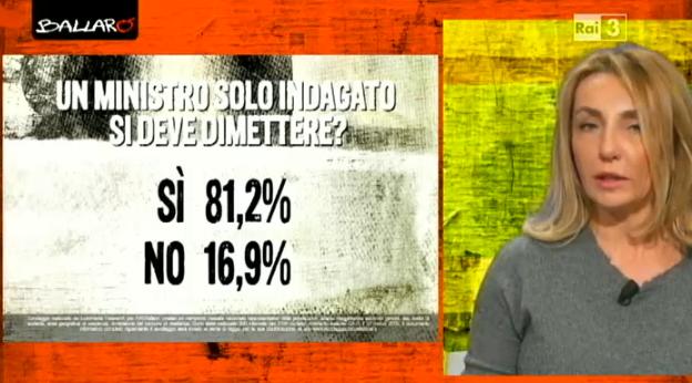 sondaggi elettorali dimissioni
