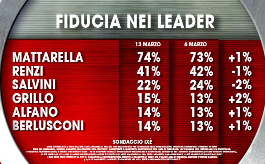 sondaggi elettorali ixe fiducia leader