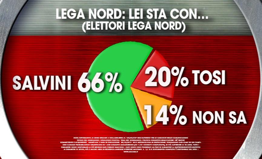 sondaggi elettorali ixe lega