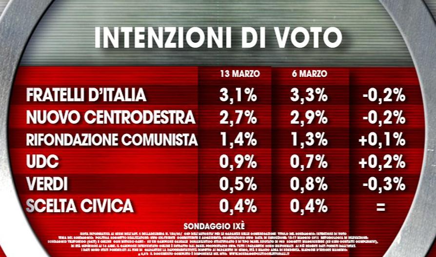 sondaggi elettorali ixe partiti 2
