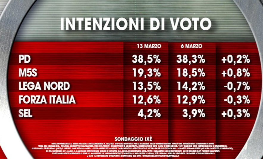 sondaggi elettorali ixe partiti
