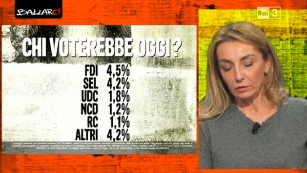 sondaggi elettorali voti 2