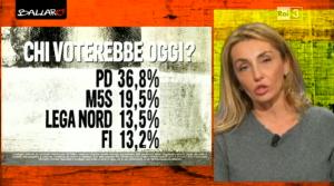 Sondaggio Euromedia: balzo di M5S, crollo del NCD (24/03)