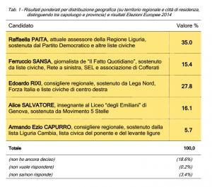 Sondaggi elettorali Liguria: Paita in testa, ma gli inseguitori sono agguerriti