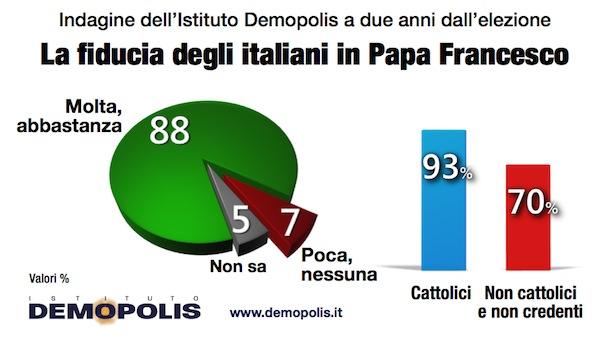 sondaggi politici Demopolis Papa (2)