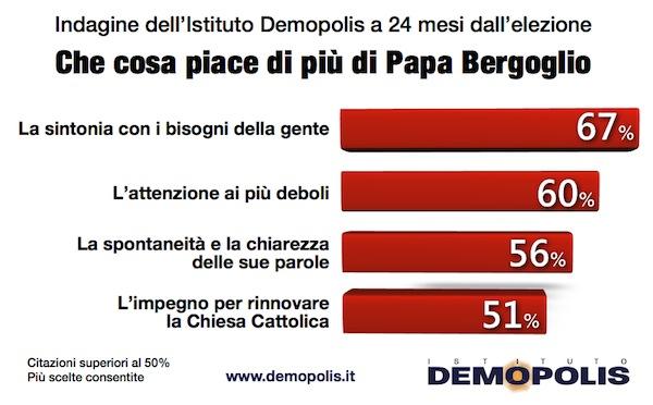 sondaggi politici Demopolis Papa