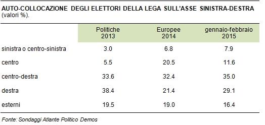 sondaggi politici Demos Lega collocazione