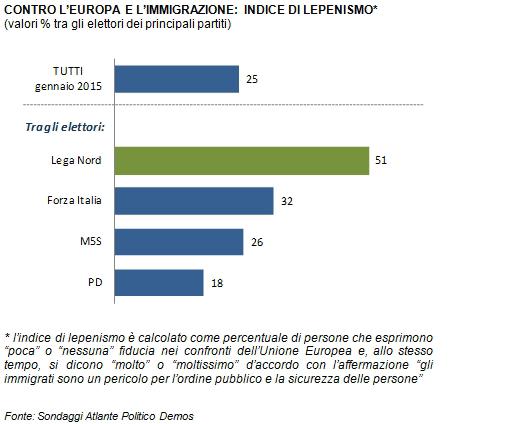 sondaggi politici Demos Lega lepenismo