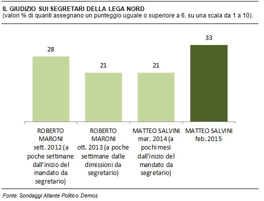 sondaggi politici Demos Lega segretario