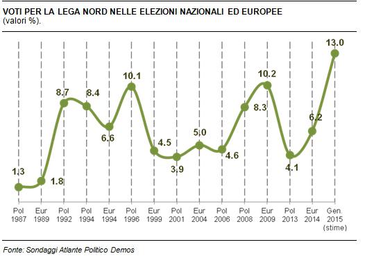 sondaggi politici Demos Lega