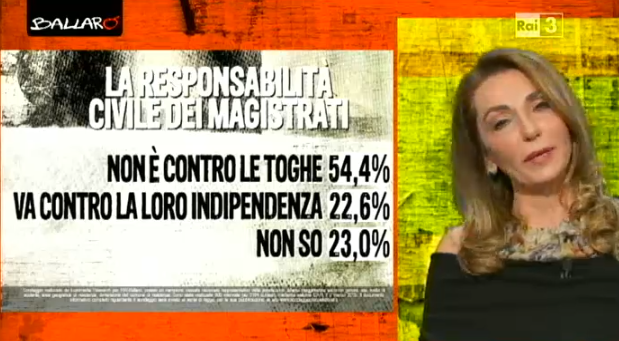 sondaggi politici Euromedia responsabilità magistrati