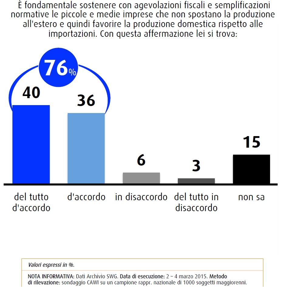 sondaggio swg 13 marzo PMI che non delocalizzano