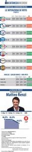 Sondaggio Datamedia: M5S vicino al 20%, cala la fiducia in Renzi