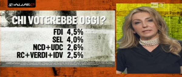 sondaggio Euromedia voto 2