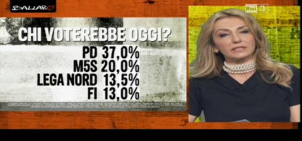sondaggio Euromedia voto