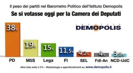 sondaggio elettorale demopolis
