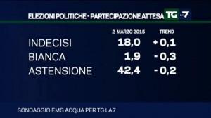 Sondaggio Emg per Tg La7: boom Lega dopo la piazza di Roma, arretrano M5S e Forza Italia; incertezza sul Jobs Act