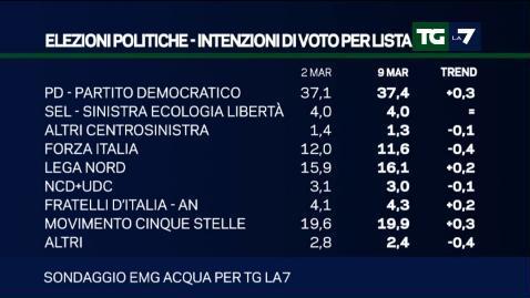 sondaggio emg
