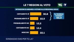 Sondaggio Emg per Tg La7: Forza Italia precipita all�11%, affluenza in crisi in vista delle regionali (30/03)
