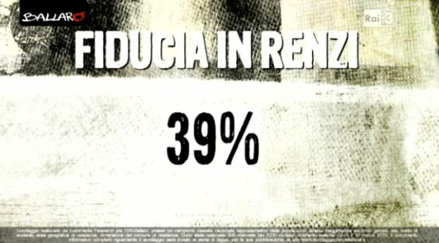 sondaggio euromedia fiducia Renzi