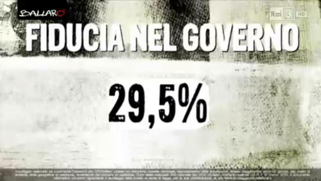 sondaggio euromedia fiducia governo