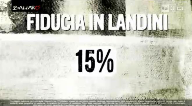 sondaggio euromedia fiducia salvini