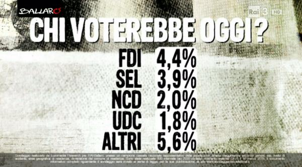 sondaggio euromedia intenzioni di voto 2