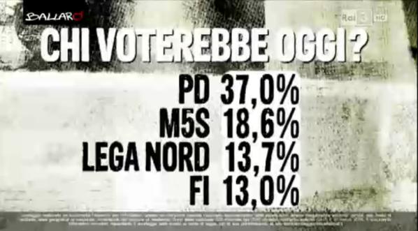 sondaggio euromedia intenzioni di voto